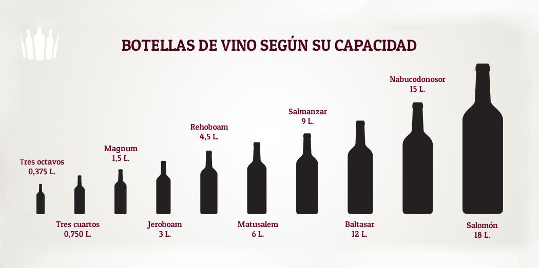 Botellas de vino. Lo que de verdad importa.